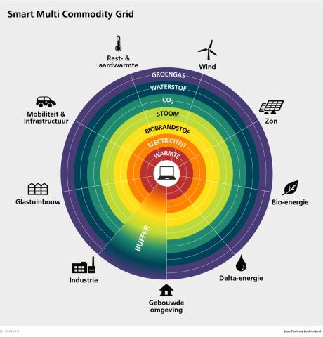 Opzetten duurzaam energienetwerk