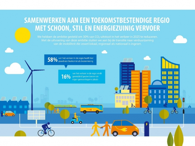 Programma Duurzame Mobiliteit